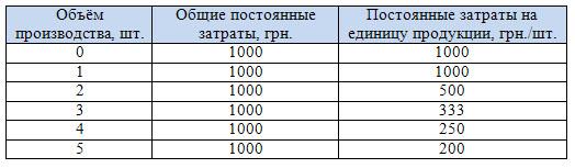 Классификация затрат